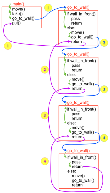 recursion trace